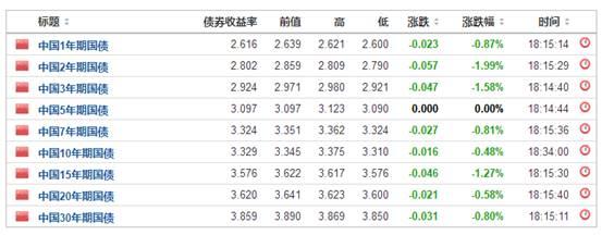 中国国债收益率