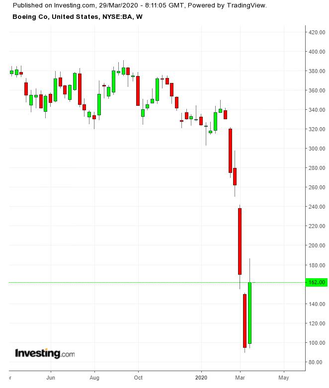 波音股价周线图