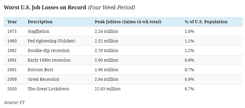 美国史上最严重的失业潮
