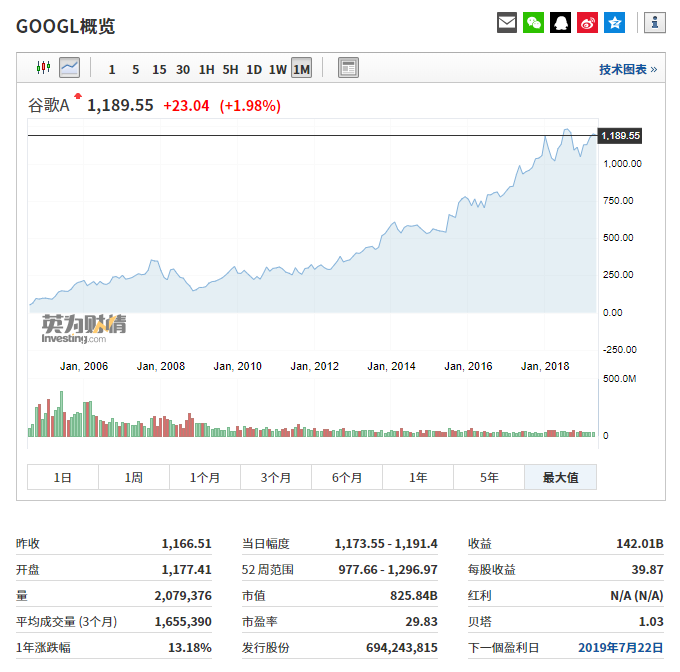 谷歌股价走势
