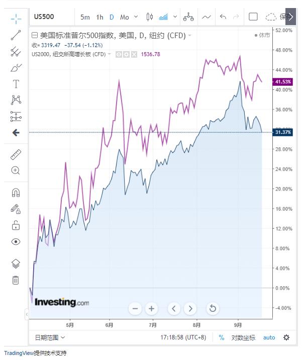(标普500和罗素2000小盘股走势对比图来自英为财情Investing.com)