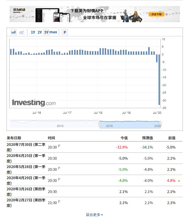 (美国GDP历史数据来自英为财情Investing.com财报日历工具)
