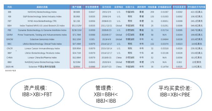 数据来源:etf.com,港交所官网 时间:截止2020年8月26日