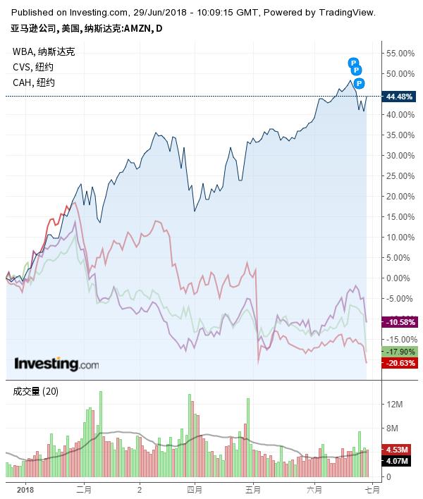亚马逊与医疗股走势对比