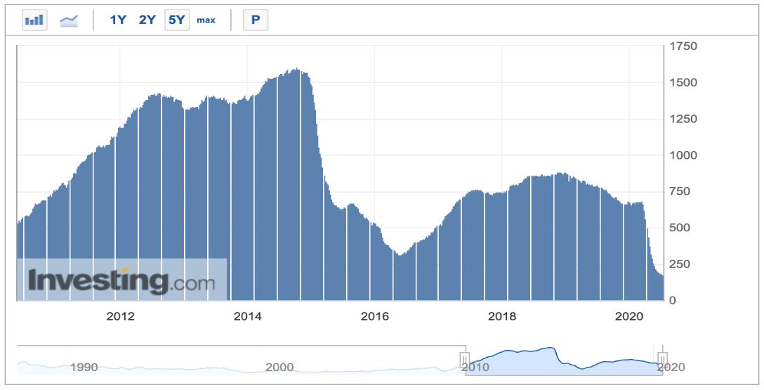 美国贝克休斯石油钻井总数,来源:英为财情Investing.com