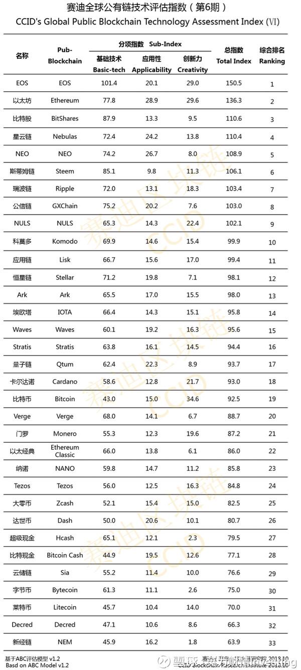 赛迪全球公有链技术评估指数