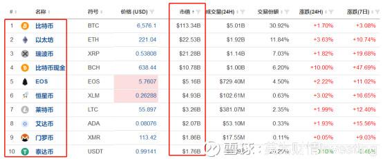 市值排名前十的加密货币(单位:10亿美元)