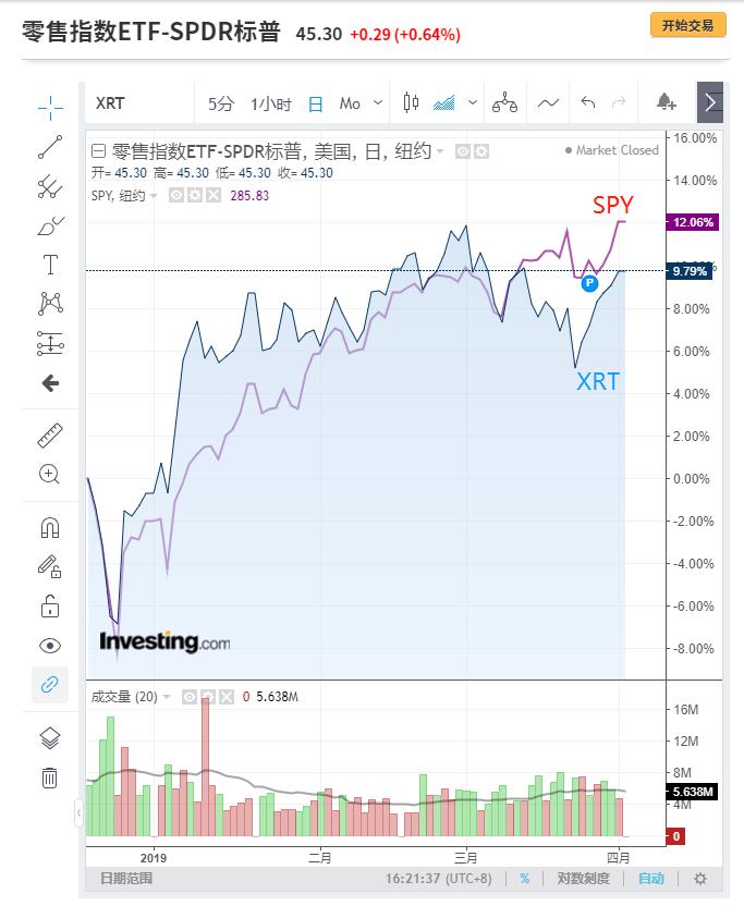 XRT和SPY走势对比图来自英为财情Investing.com