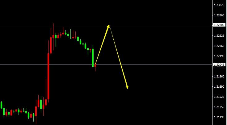 GBP/USD(H1)