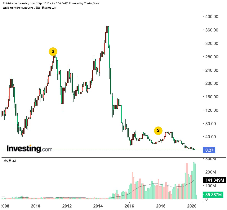 Whiting Petroleum股价走势
