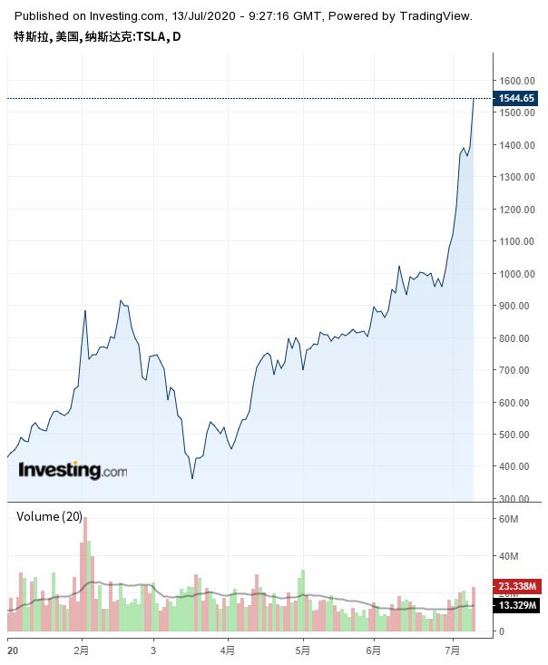 特斯拉股价走势