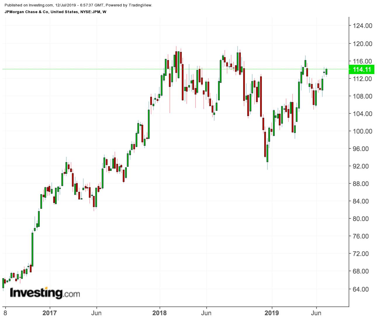 摩根大通股价走势