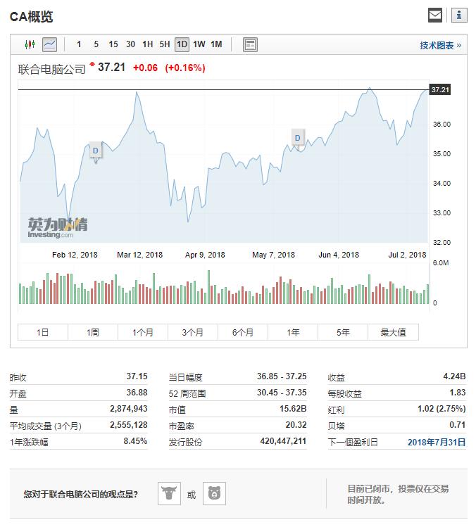 在被博通收购的消息传出后 CA股价受到了较大的提振