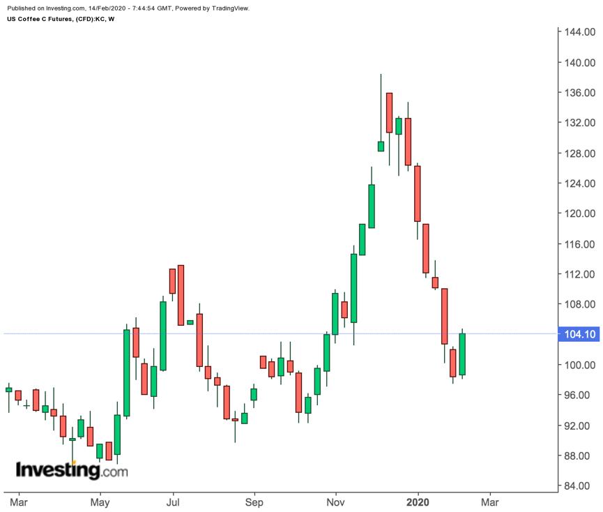 美国咖啡期货价格周线图,来源:英为财情Investing.com