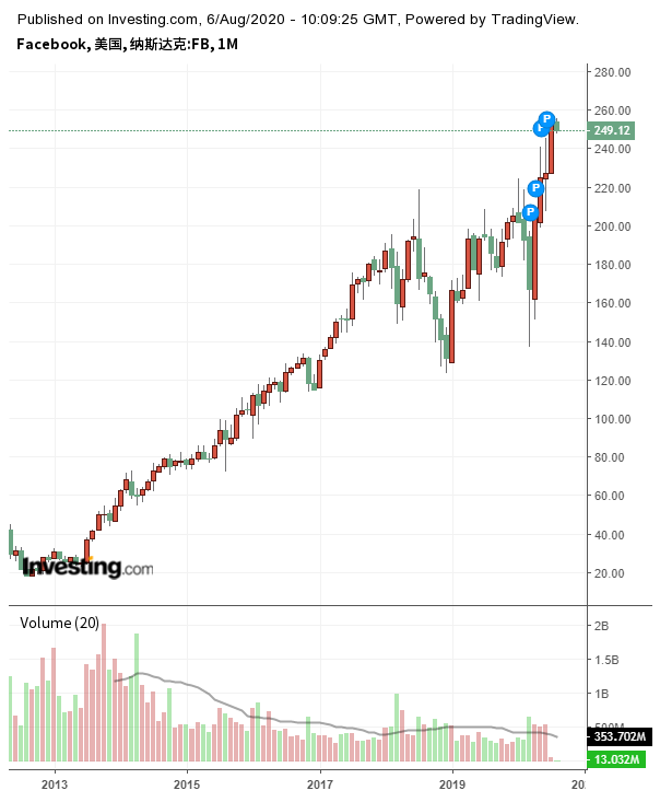 Facebook股价走势