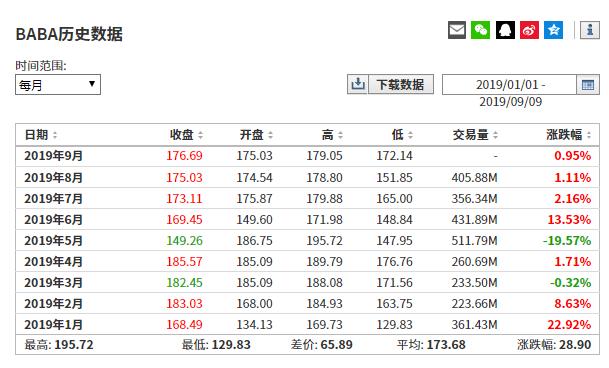 (阿里巴巴历史股价来自英为财情Investing.com)