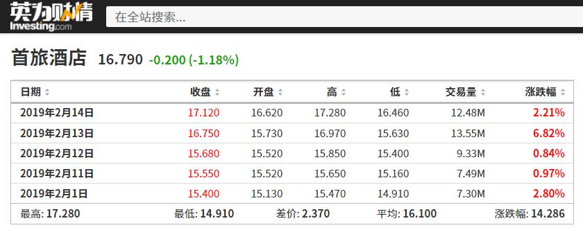 首旅酒店2.14情人节前的股价走势,来源:英为财情Investing.com