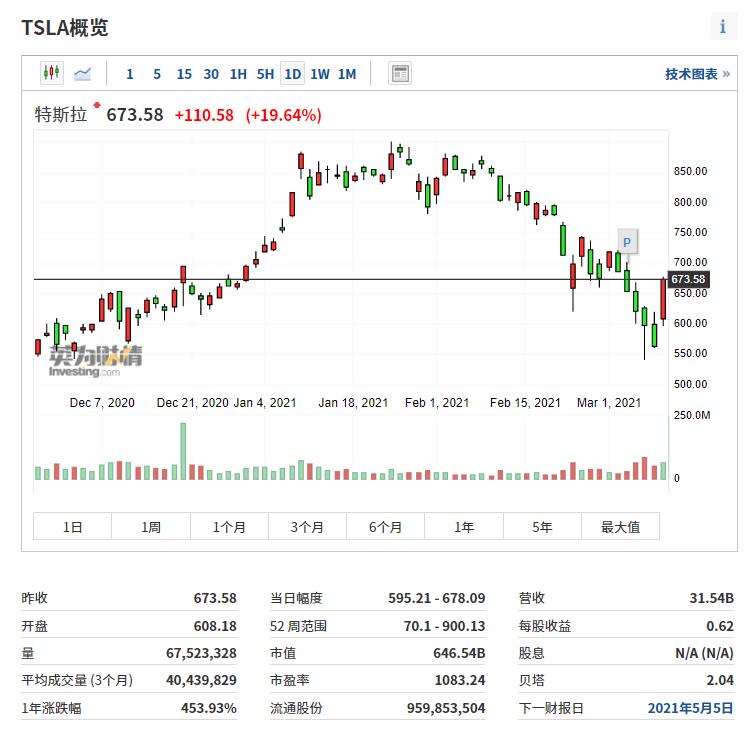 特斯拉日线图来自英为财情Investing.com