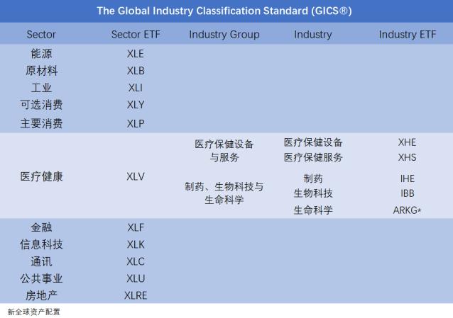* 注:ARKG为主动管理的ETF,主要侧重基因学行业的投资。数据来源:彭博,MSCI