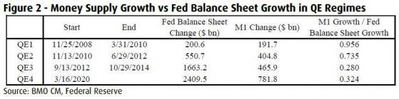 """BMO:美联储QE对实体经济功效放慢 """"大水漫灌""""只会上调股现价格"""