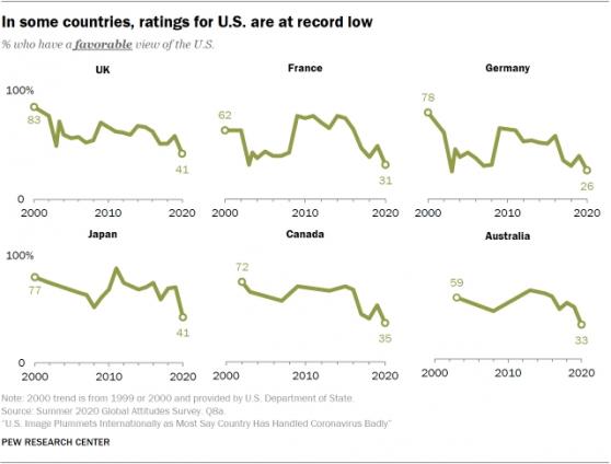 全球调查显示:美国国际声誉降至近二十年来最低