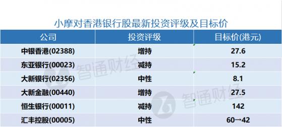 小摩对香港银行股及内银股最新投资级别及预测价