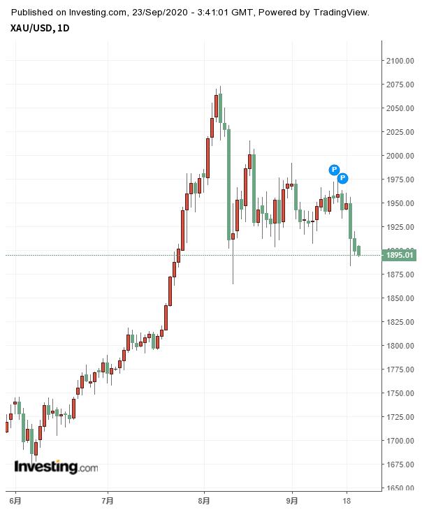黄金现货/美元日线图