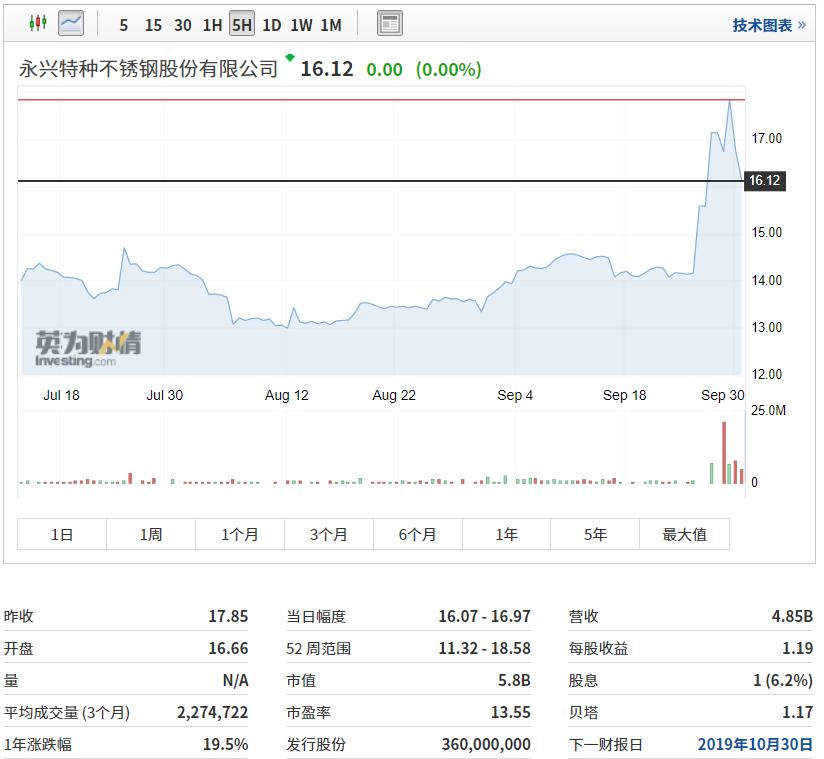 永兴特钢股价走势,来源:英为财情Investing.com