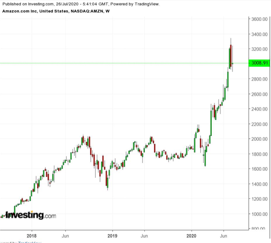 (亚马逊周线图来自英为财情Investing.com)
