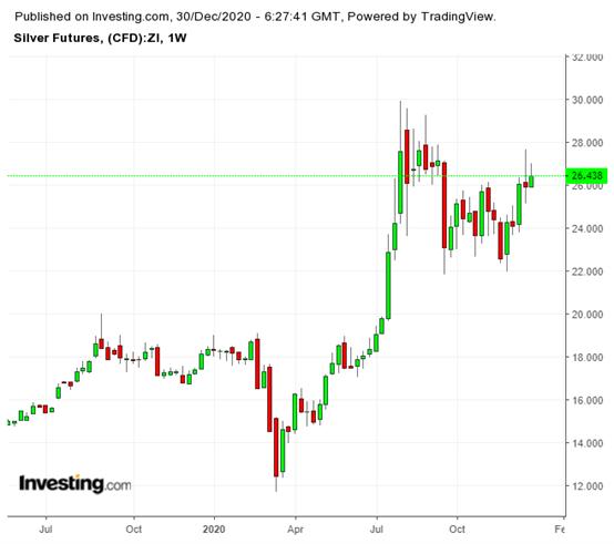 白银期货周线图,来源:英为财情Investing.com