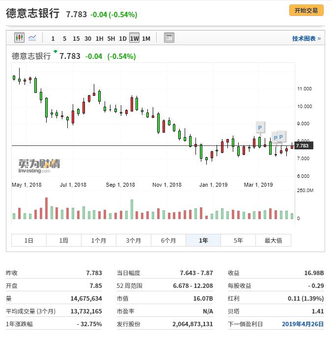 德意志银行行情图来自英为财情Investing.com