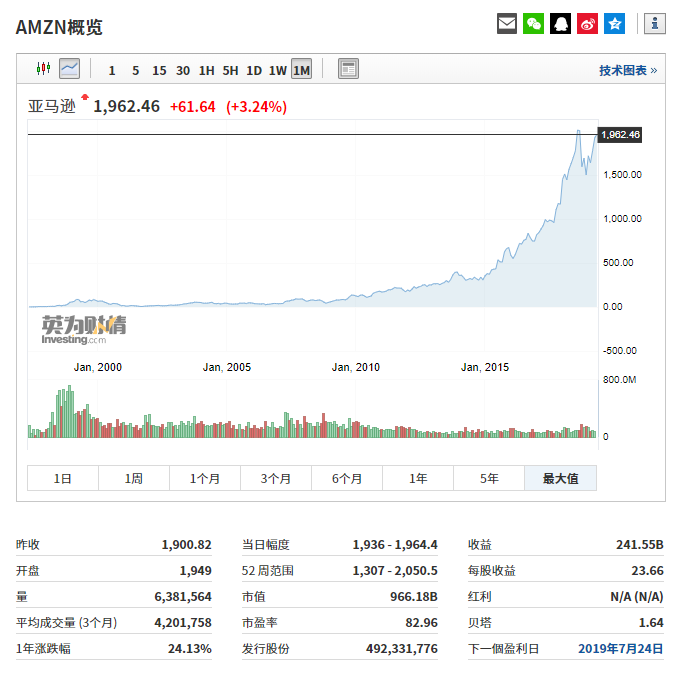 亚马逊股票价格走势