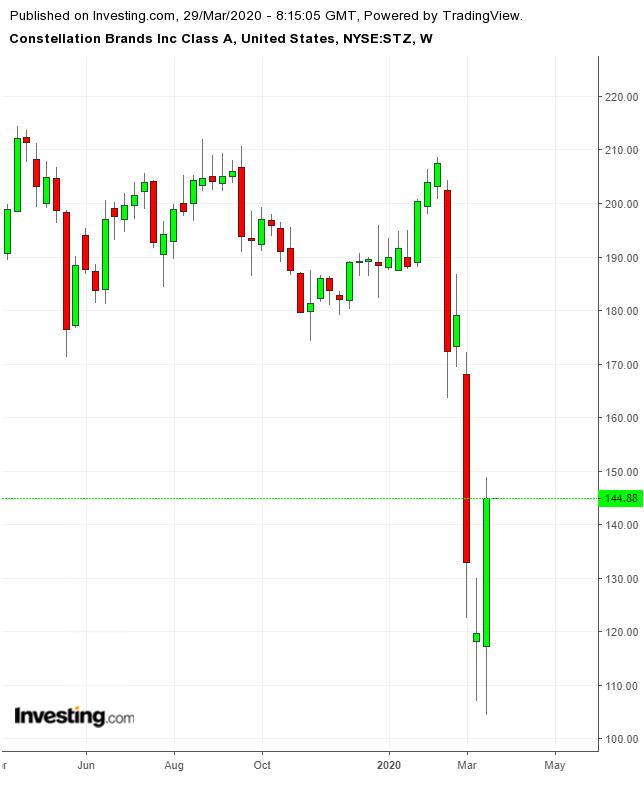 Constellation Brands股价周线图