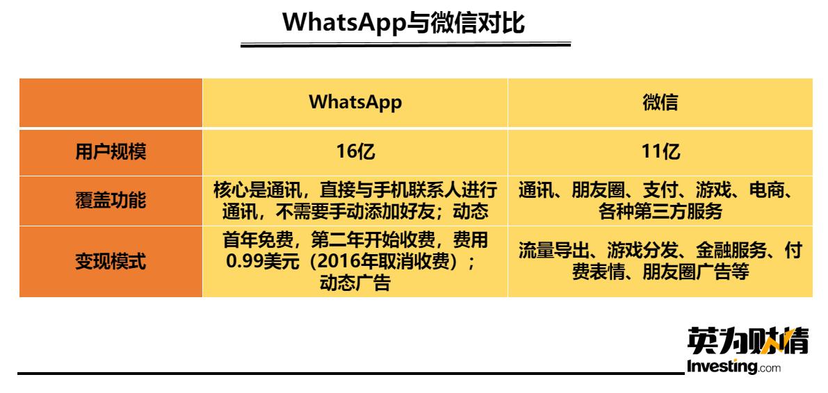 WhatsApp与微信对比