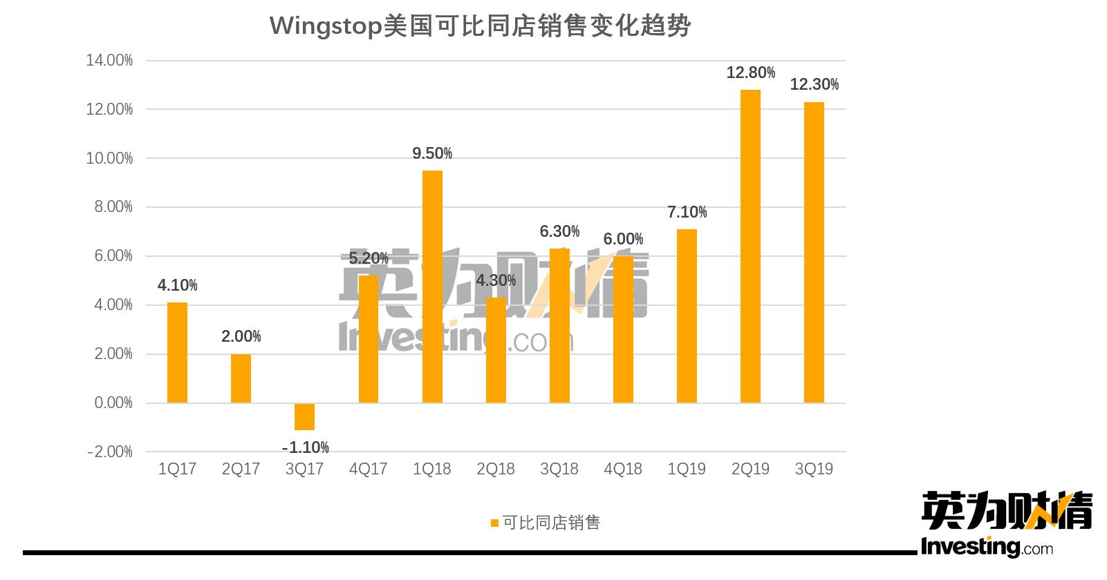 Wingstop四年涨近300%的背后:销售增长甩麦当劳一条街?