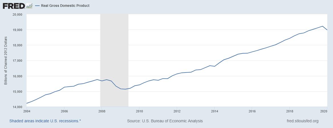 美国实际GDP,来源:圣路易斯联储