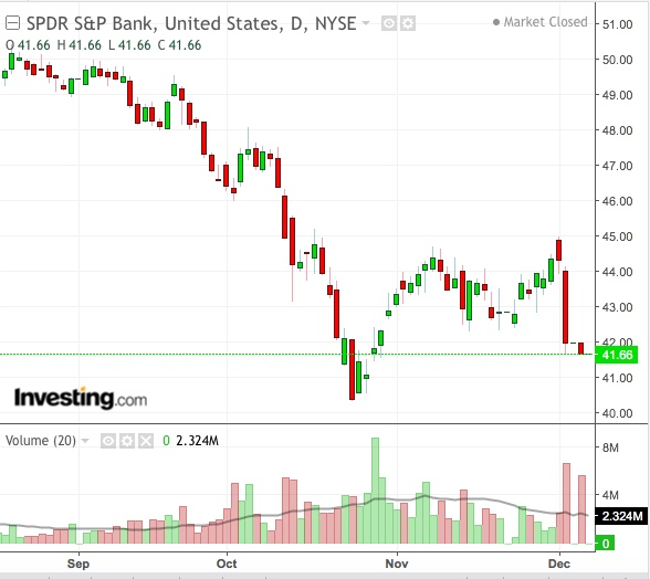 SPDR S&P Bank ETF Daily Chart