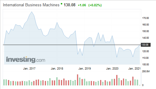 IBM股价在2016年至2021年的走势图