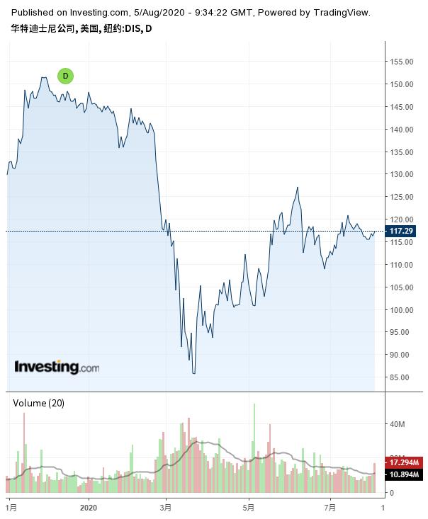 迪士尼股价走势