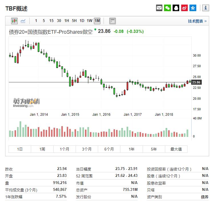 长期国债做空-ProShares(TBF)行情信息来自英为财情Investing.com