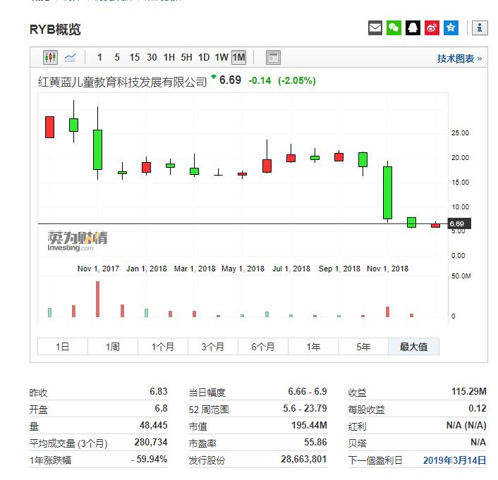 红黄蓝行情信息来自英为财情Investing.com