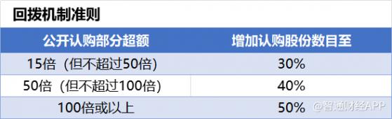 """智通港股高阶投教(十七):港股打新,认准""""绿鞋编制"""""""