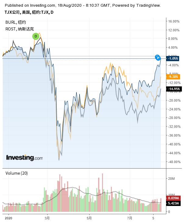 (TJX、罗斯百货、Burlington Stores股价对比图来自英为财情Investing.com)