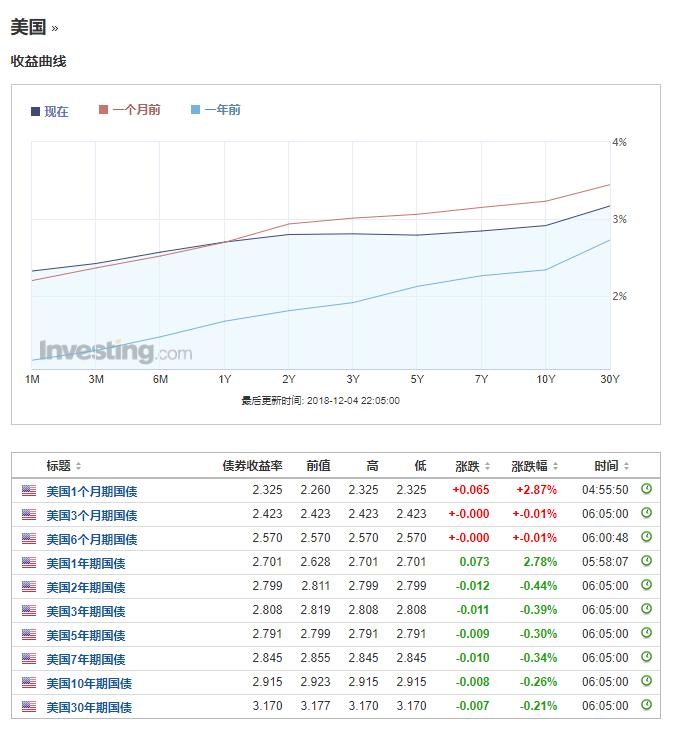 美债收益率曲线