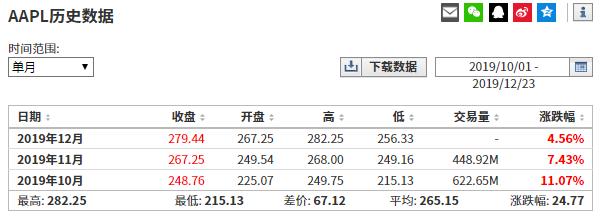 (苹果公司四季度股价累计涨幅来自英为财情Investing.com)