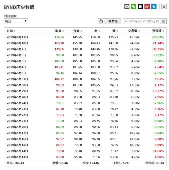 BYND股价历史数据来自英为财情Investing.com