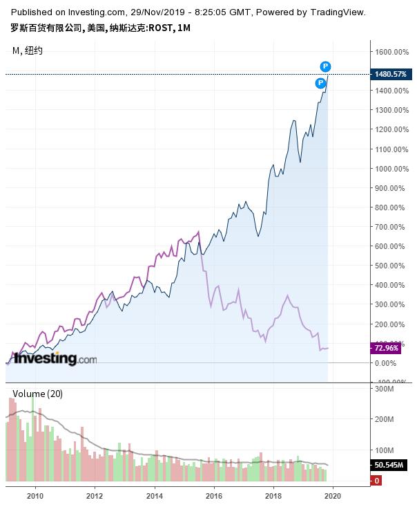 罗斯百货与梅西百货股价走势对比