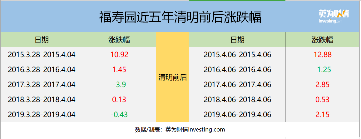 福寿园近五年清明前后涨跌幅