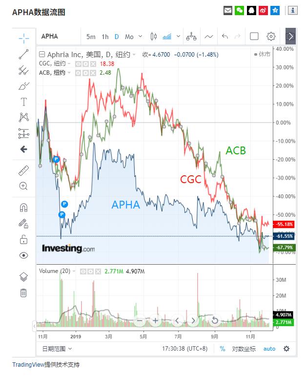 (主要大麻股2019年走势对比图来自英为财情Investing.com)