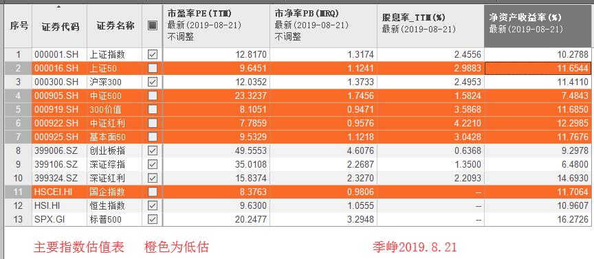 最新指数估值表 橙色为低估